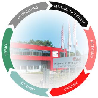 PHOENIX MECANO Digital Elektronik GmbH