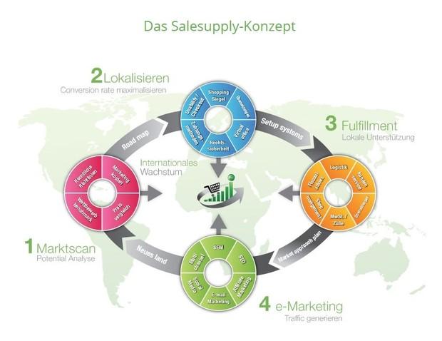 Das Salesupply Konzept